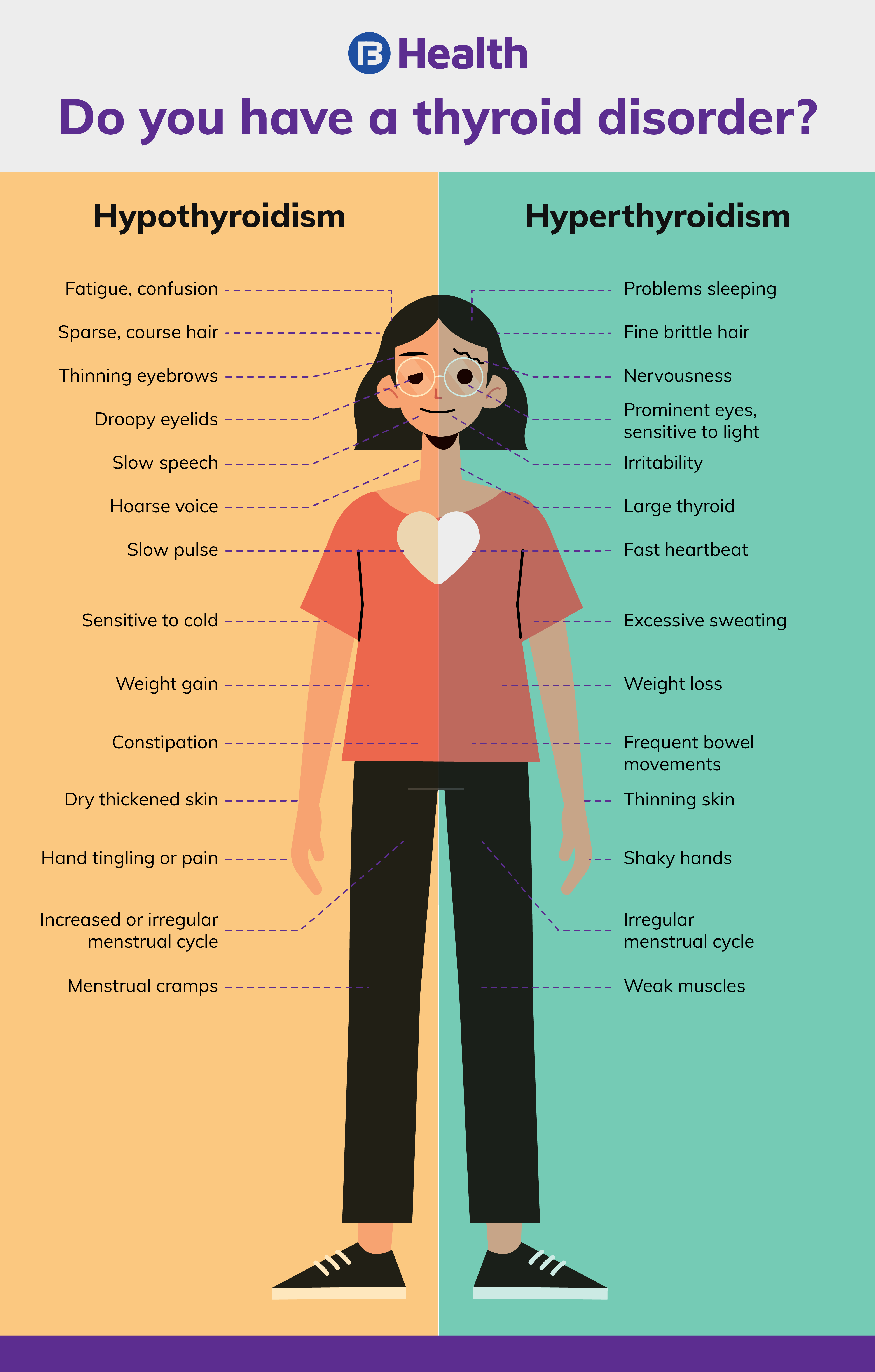 Checking if you have thyroid disorder