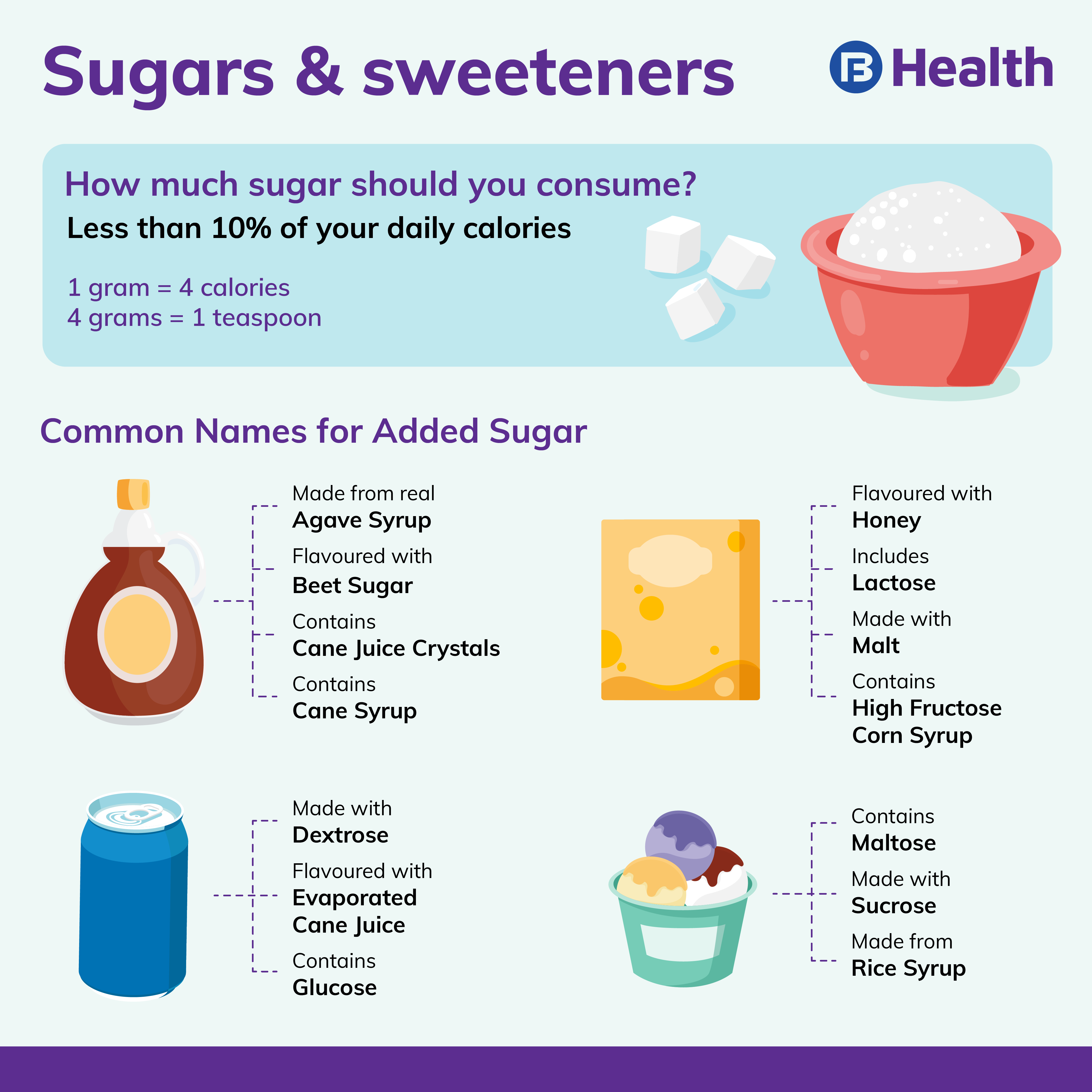 know all sweeteners