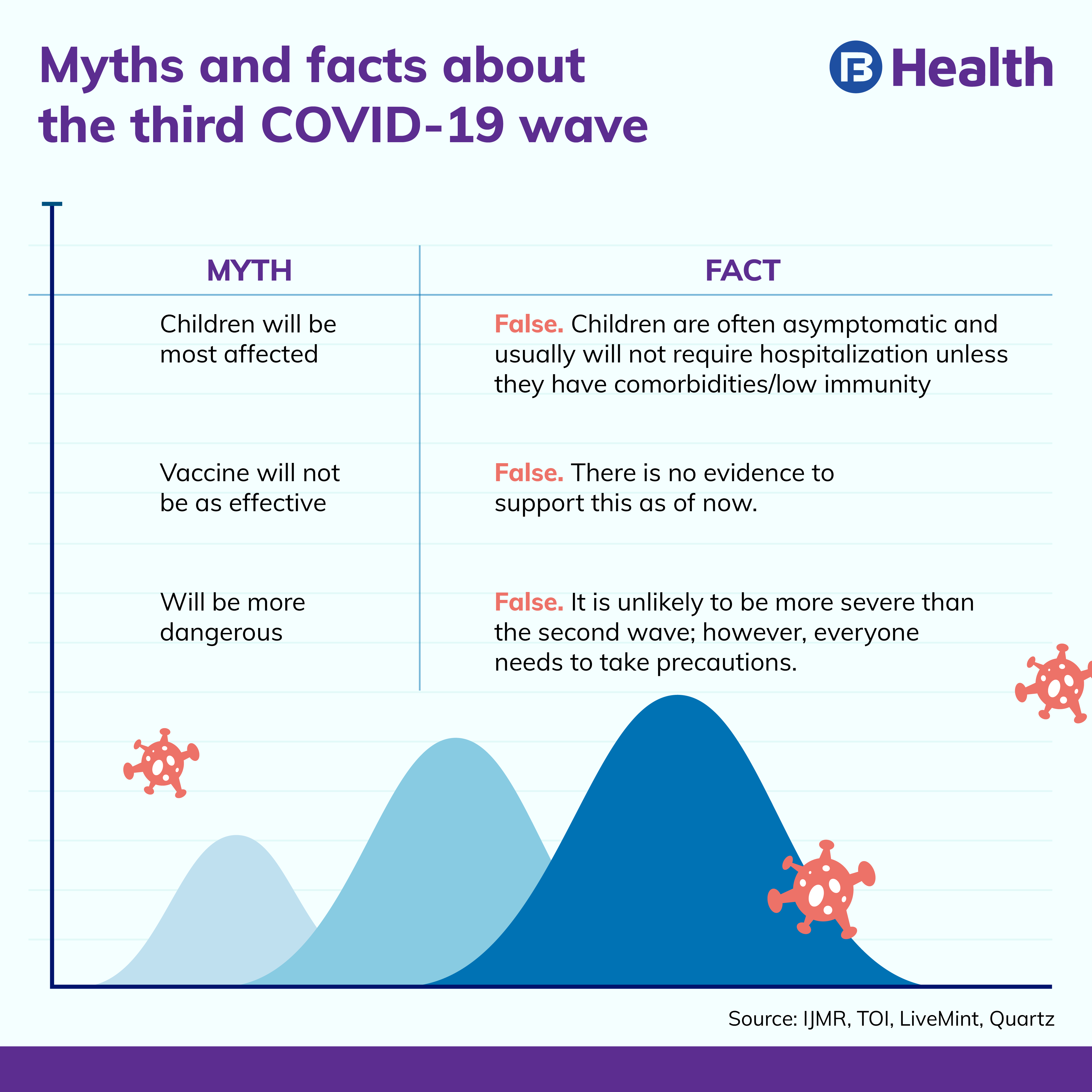 Myth and facts about 3rd COVID-19 wave_Bajaj Finserv Health