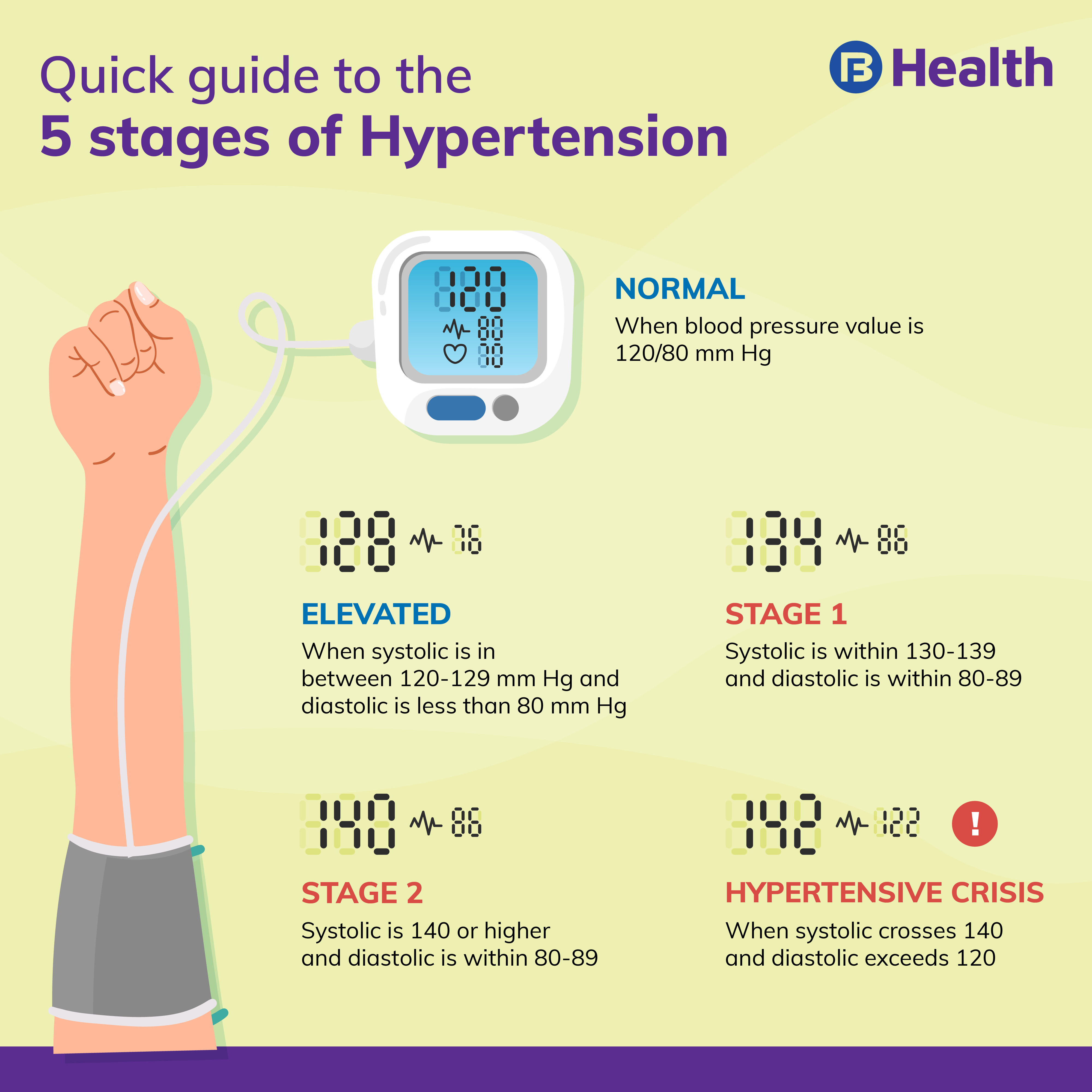 Guide to stages of hypertension