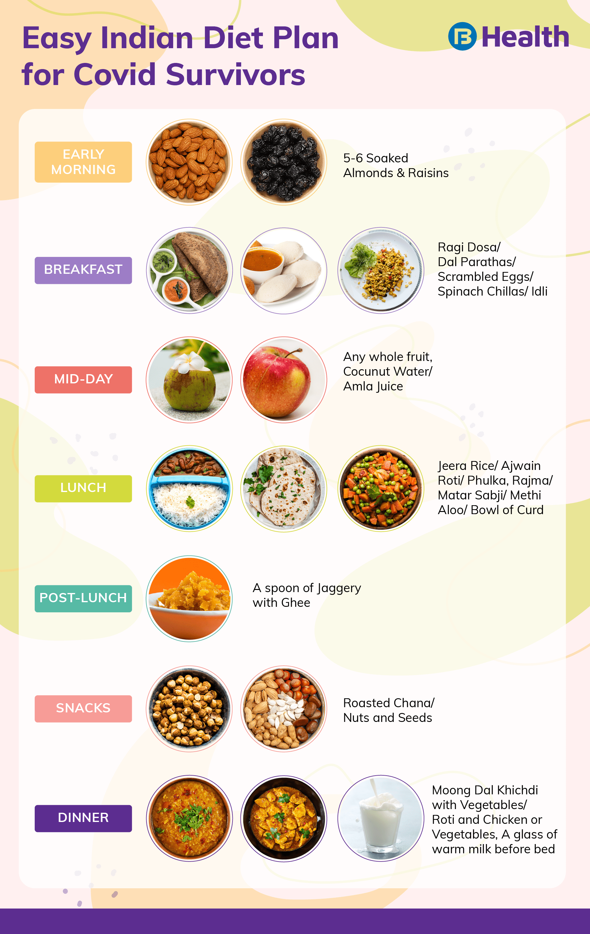 diet plan for covid patients