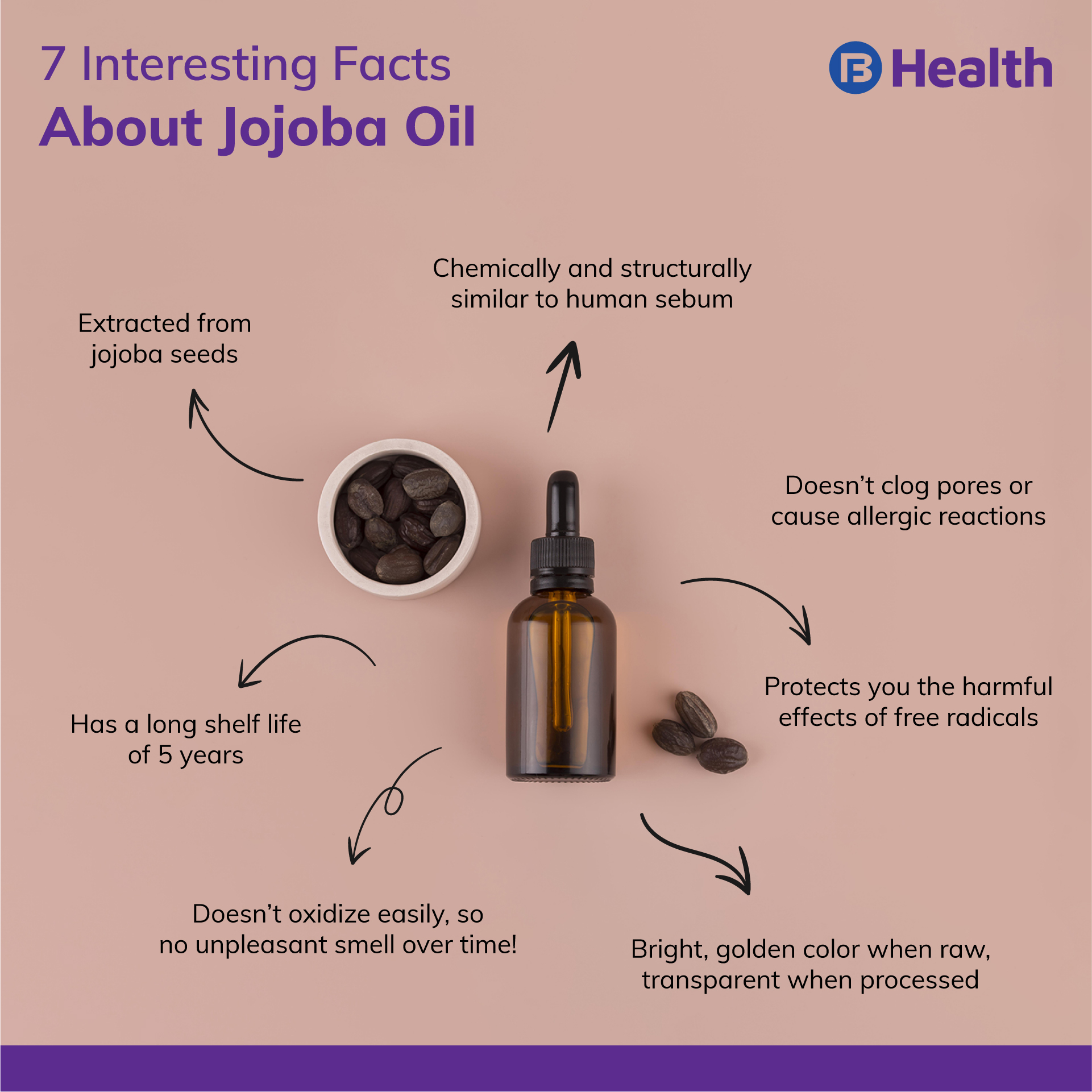facts about jojoba oil